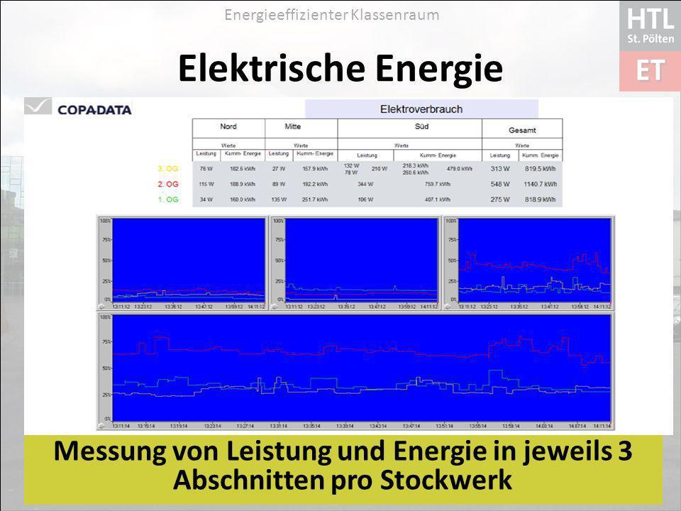 Elektrische Energie Messung von Leistung und Energie in jeweils 3 Abschnitten pro Stockwerk