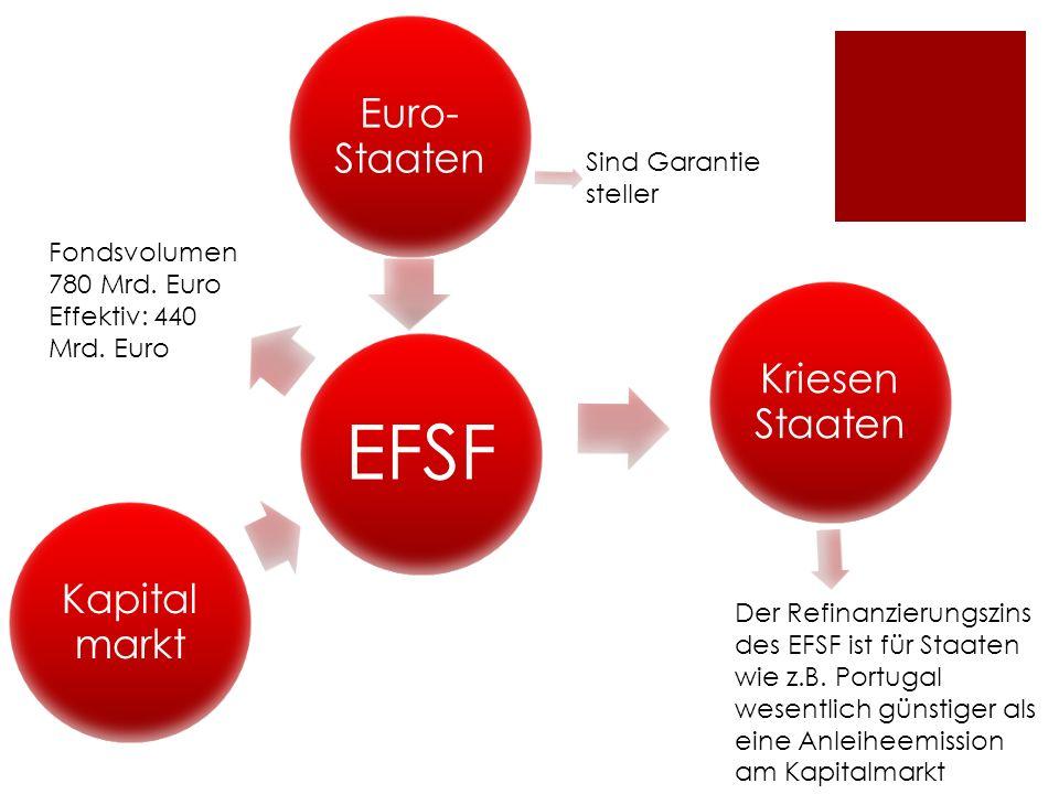 Sind Garantie steller Fondsvolumen 780 Mrd. Euro