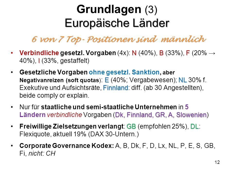 Grundlagen (3) Europäische Länder 6 von 7 Top- Positionen sind männlich
