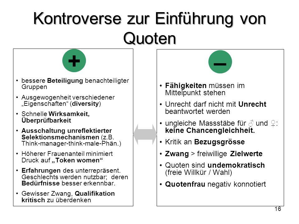 Kontroverse zur Einführung von Quoten