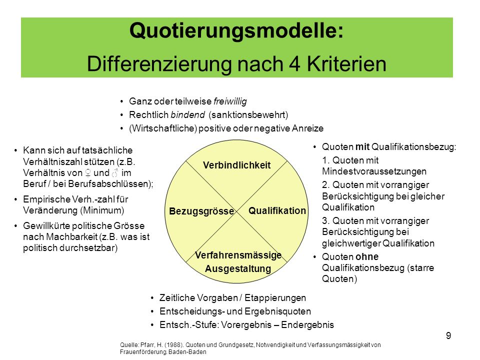 Quotierungsmodelle: Differenzierung nach 4 Kriterien