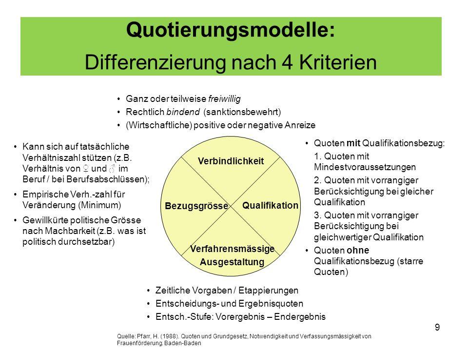 Quotierungsmodelle: Differenzierung nach 4 Kriterien