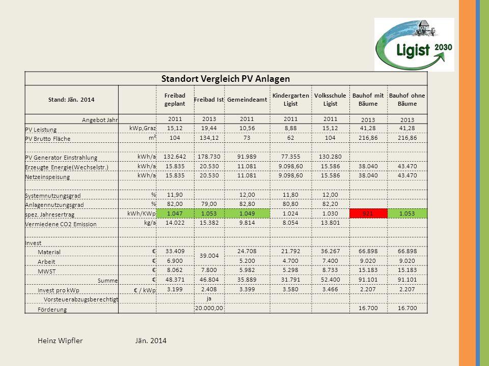 Standort Vergleich PV Anlagen