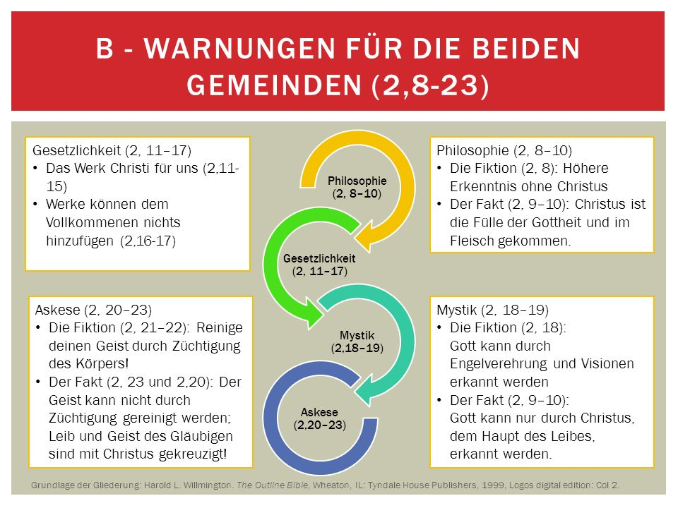 B - Warnungen für die beiden Gemeinden (2,8-23)