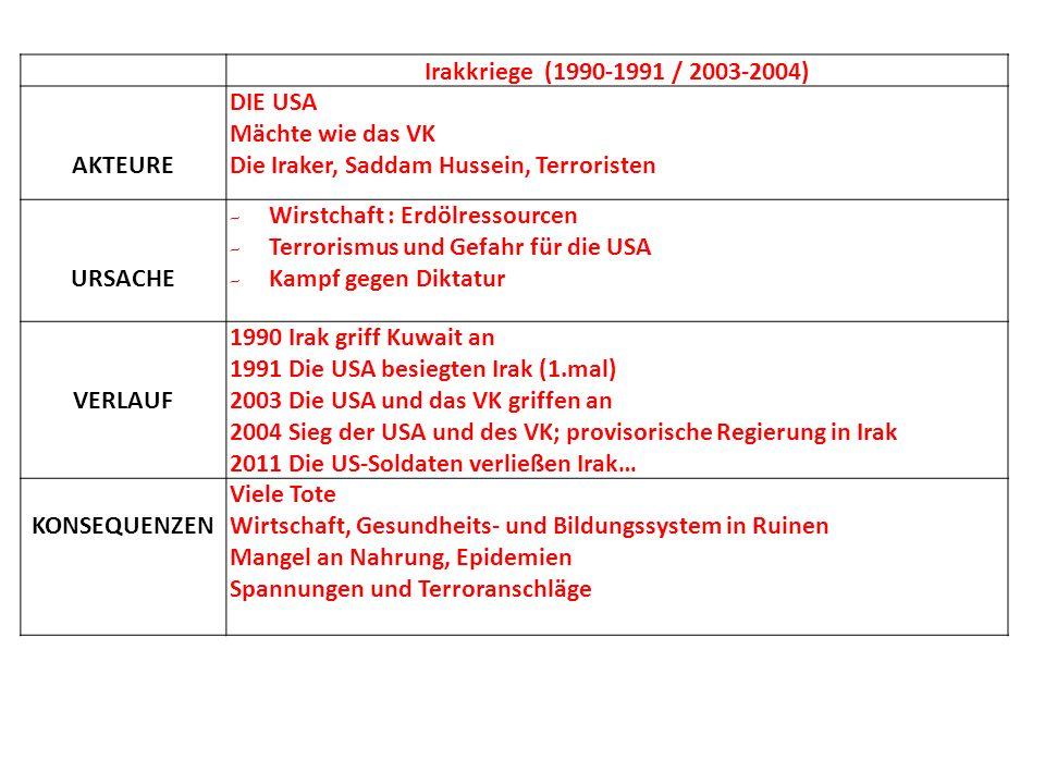 Irakkriege (1990-1991 / 2003-2004) AKTEURE. DIE USA. Mächte wie das VK. Die Iraker, Saddam Hussein, Terroristen.