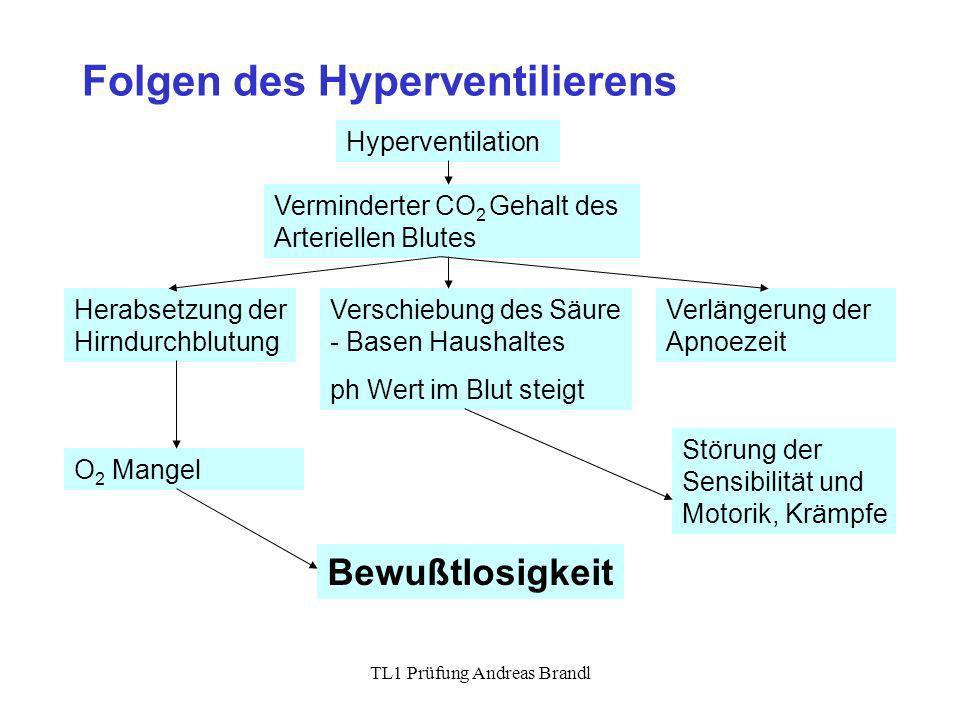 Folgen des Hyperventilierens