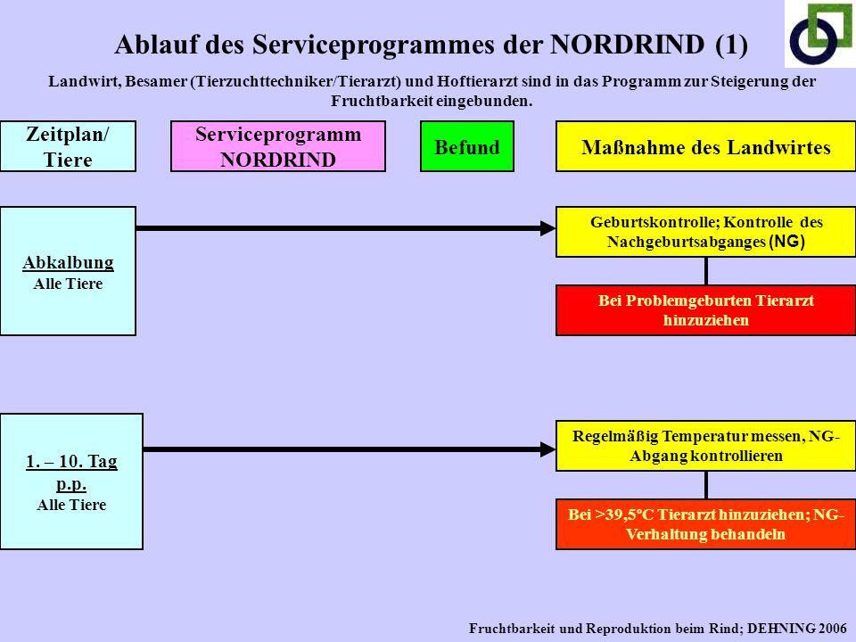 Ablauf des Serviceprogrammes der NORDRIND (1)