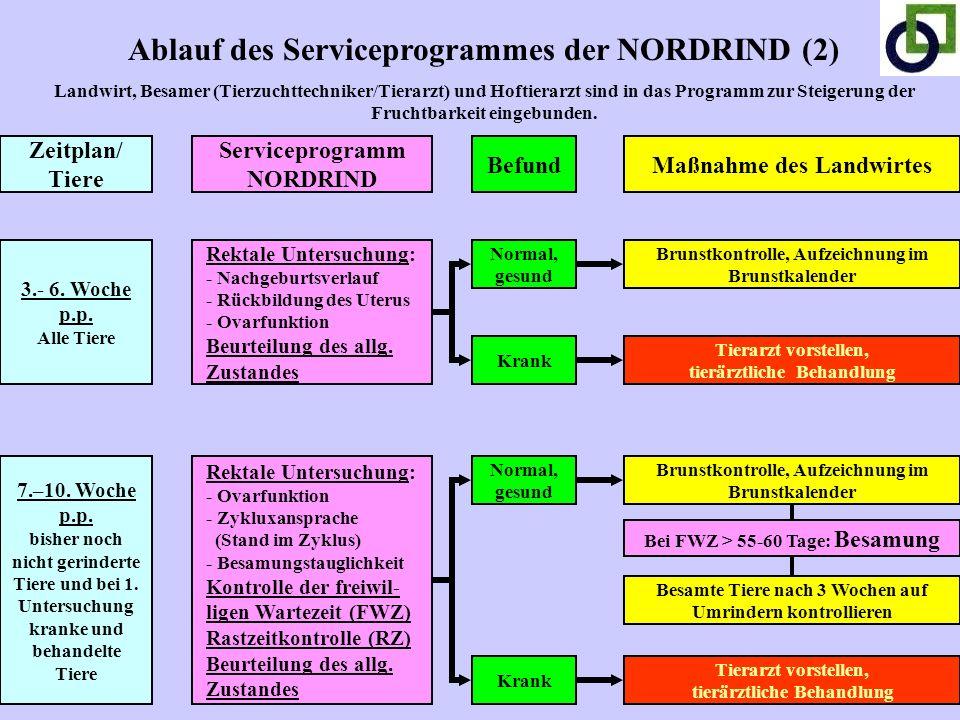 Ablauf des Serviceprogrammes der NORDRIND (2)