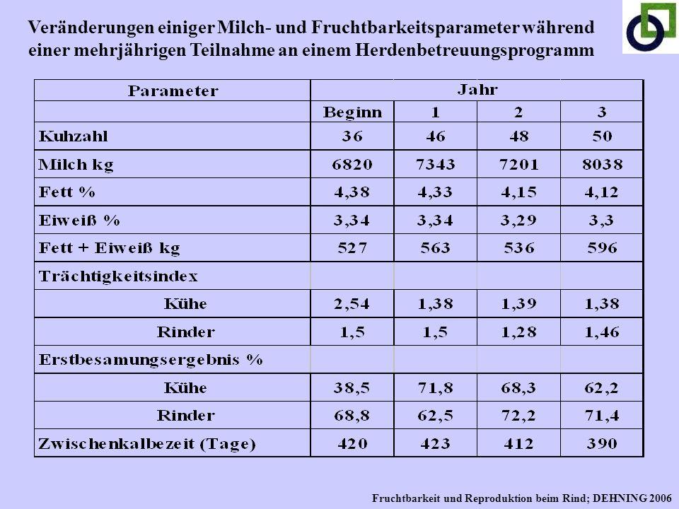 Veränderungen einiger Milch- und Fruchtbarkeitsparameter während einer mehrjährigen Teilnahme an einem Herdenbetreuungsprogramm