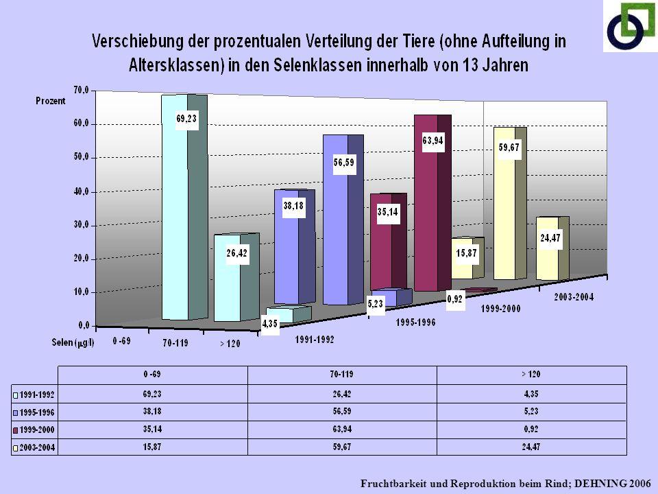 Fruchtbarkeit und Reproduktion beim Rind; DEHNING 2006