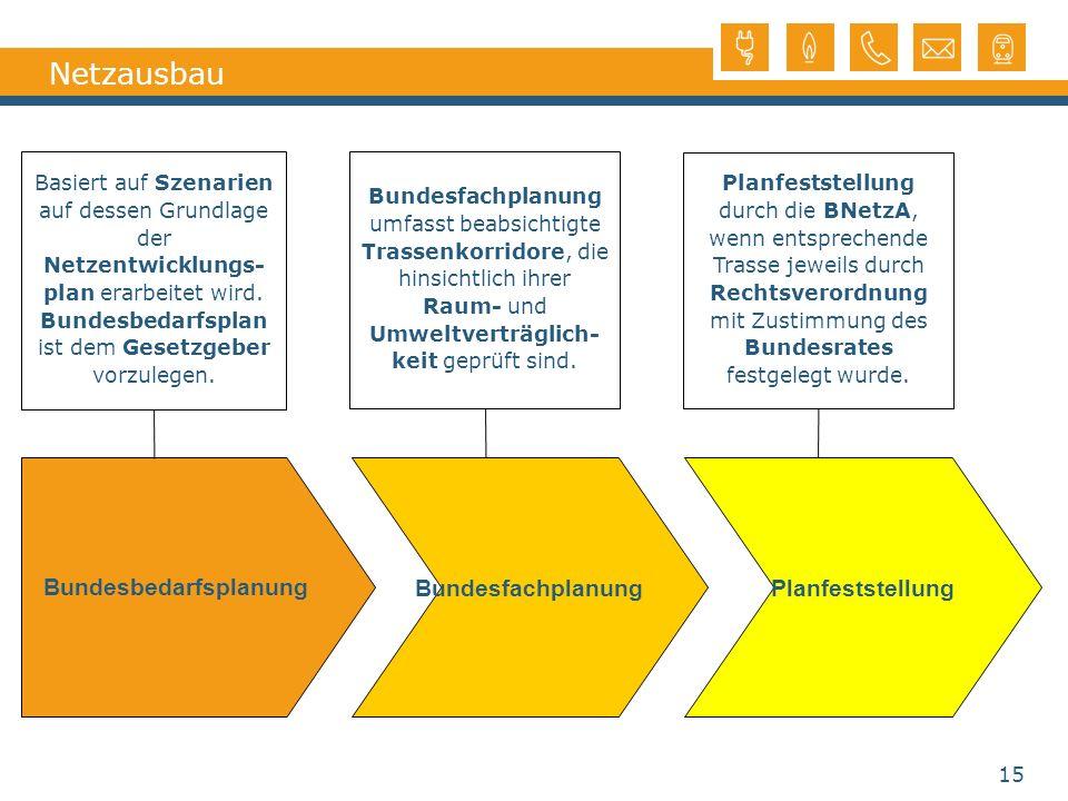 Bundesbedarfsplanung