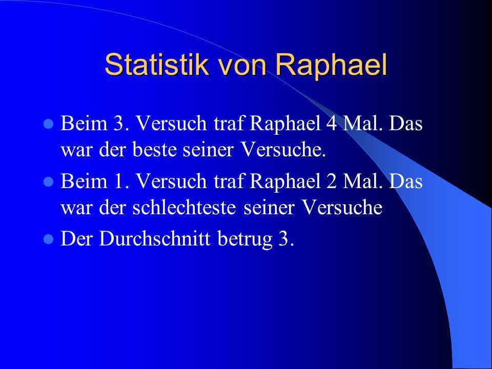 Statistik von Raphael Beim 3. Versuch traf Raphael 4 Mal. Das war der beste seiner Versuche.