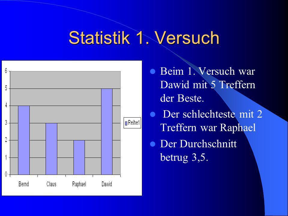 Statistik 1. Versuch Beim 1. Versuch war Dawid mit 5 Treffern der Beste. Der schlechteste mit 2 Treffern war Raphael.