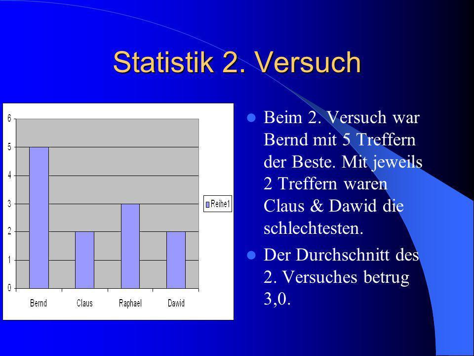 Statistik 2. Versuch Beim 2. Versuch war Bernd mit 5 Treffern der Beste. Mit jeweils 2 Treffern waren Claus & Dawid die schlechtesten.