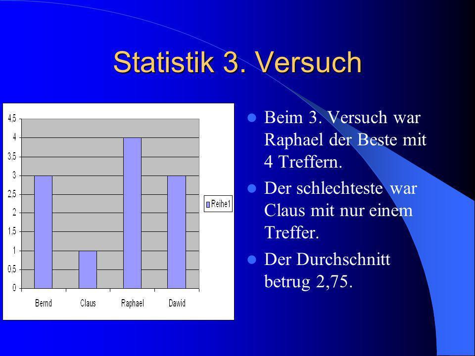 Statistik 3. Versuch Beim 3. Versuch war Raphael der Beste mit 4 Treffern. Der schlechteste war Claus mit nur einem Treffer.