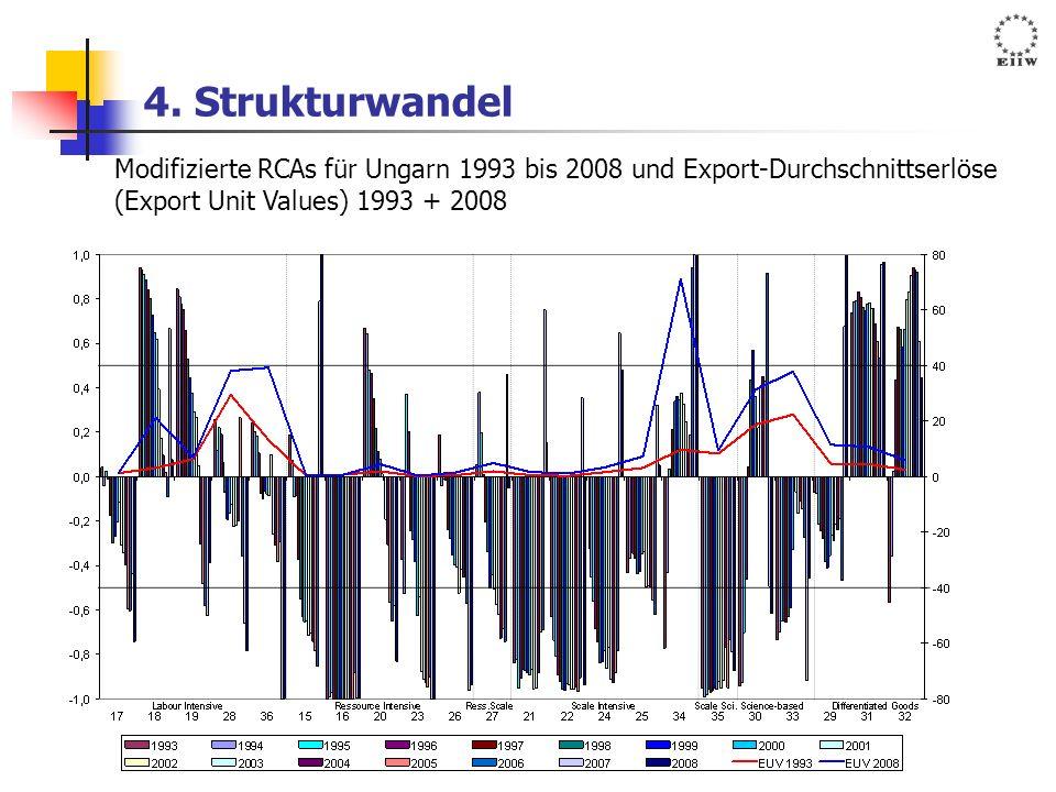 4. Strukturwandel Modifizierte RCAs für Ungarn 1993 bis 2008 und Export-Durchschnittserlöse.