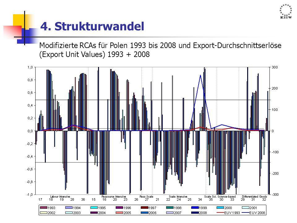 4. Strukturwandel Modifizierte RCAs für Polen 1993 bis 2008 und Export-Durchschnittserlöse.