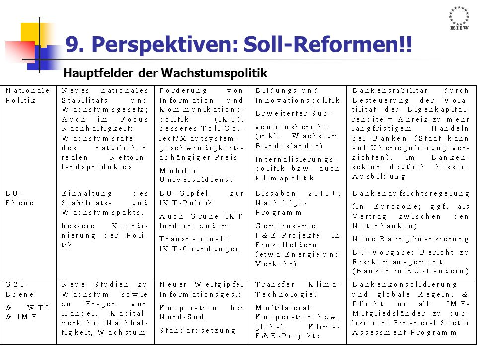 9. Perspektiven: Soll-Reformen!!