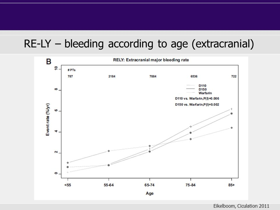 RE-LY – bleeding according to age (extracranial)