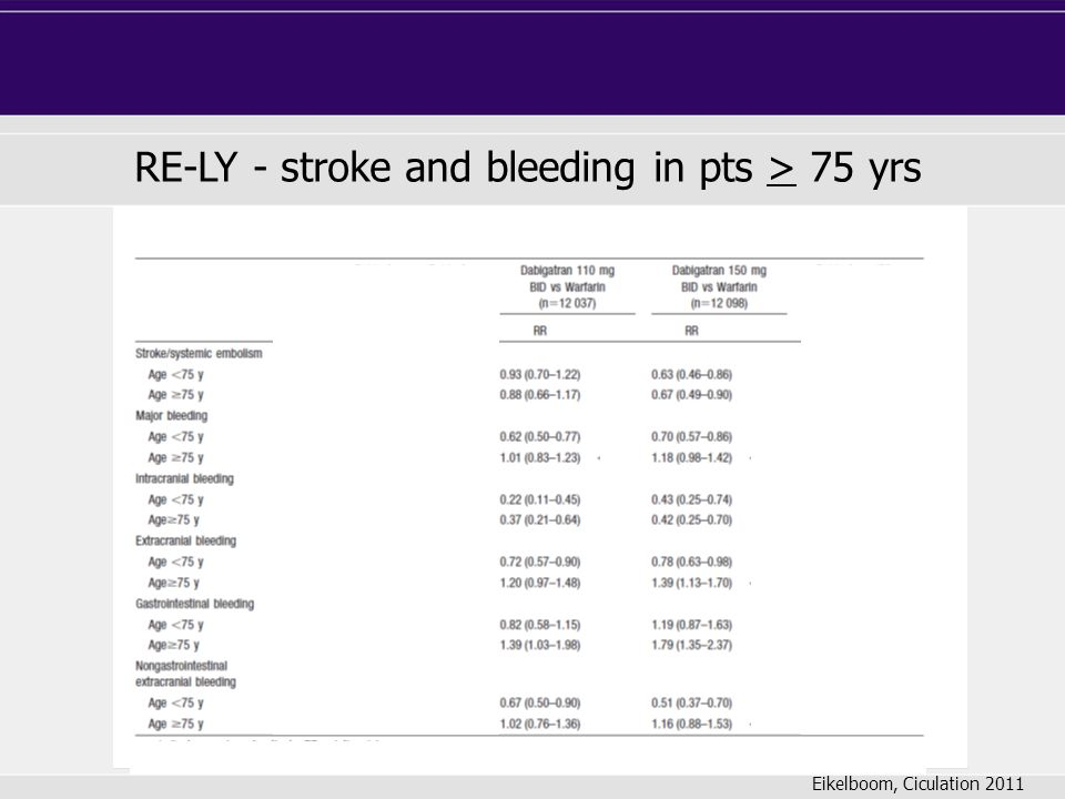 RE-LY - stroke and bleeding in pts > 75 yrs