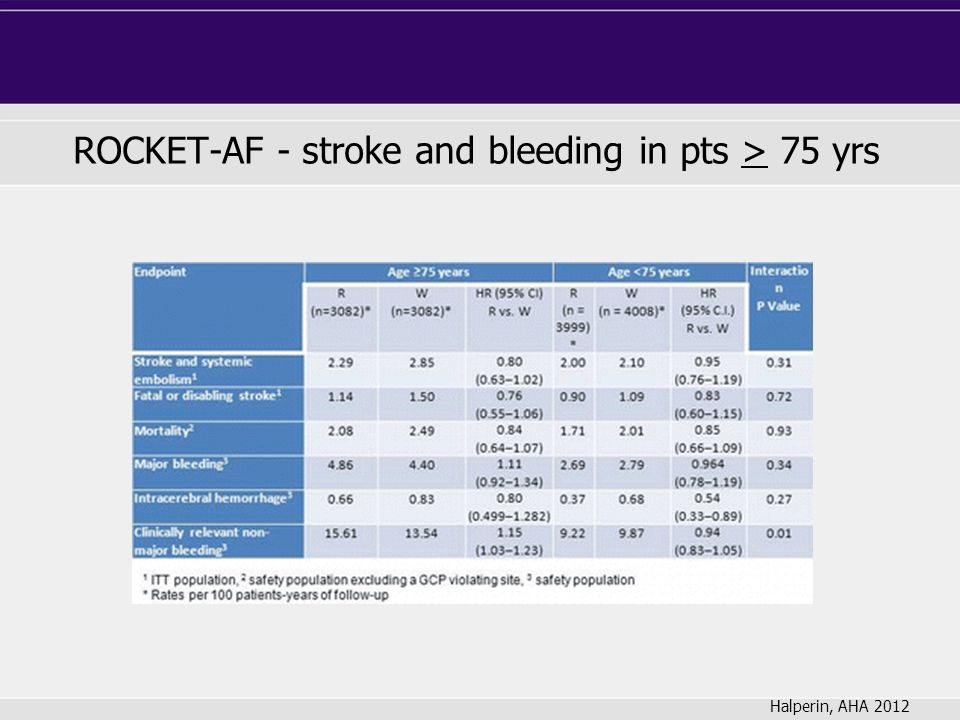 ROCKET-AF - stroke and bleeding in pts > 75 yrs