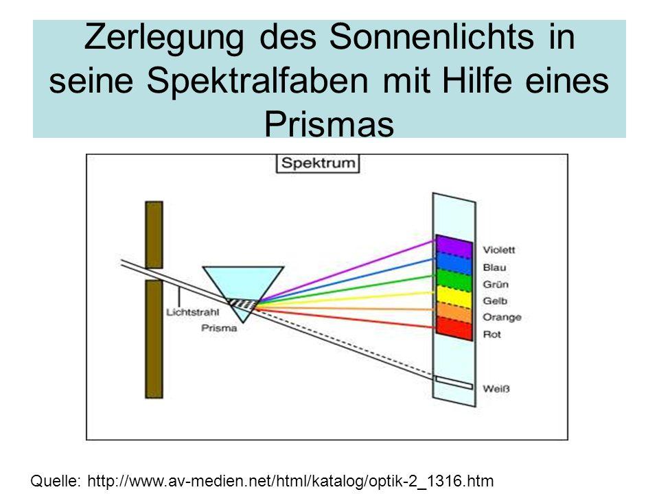Zerlegung des Sonnenlichts in seine Spektralfaben mit Hilfe eines Prismas