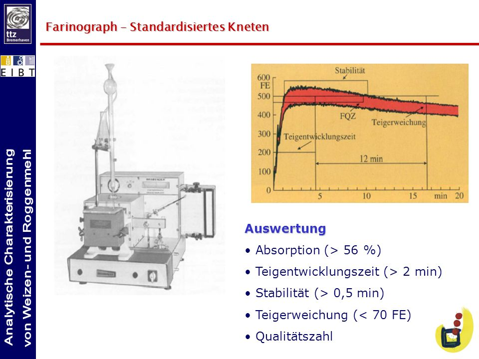 Farinograph – Standardisiertes Kneten