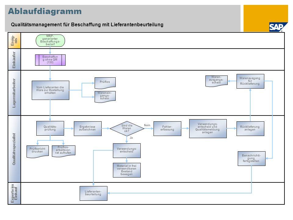 Ablaufdiagramm Qualitätsmanagement für Beschaffung mit Lieferantenbeurteilung. Ereig-nis. MRP-generierter Beschaffungs-bedarf.