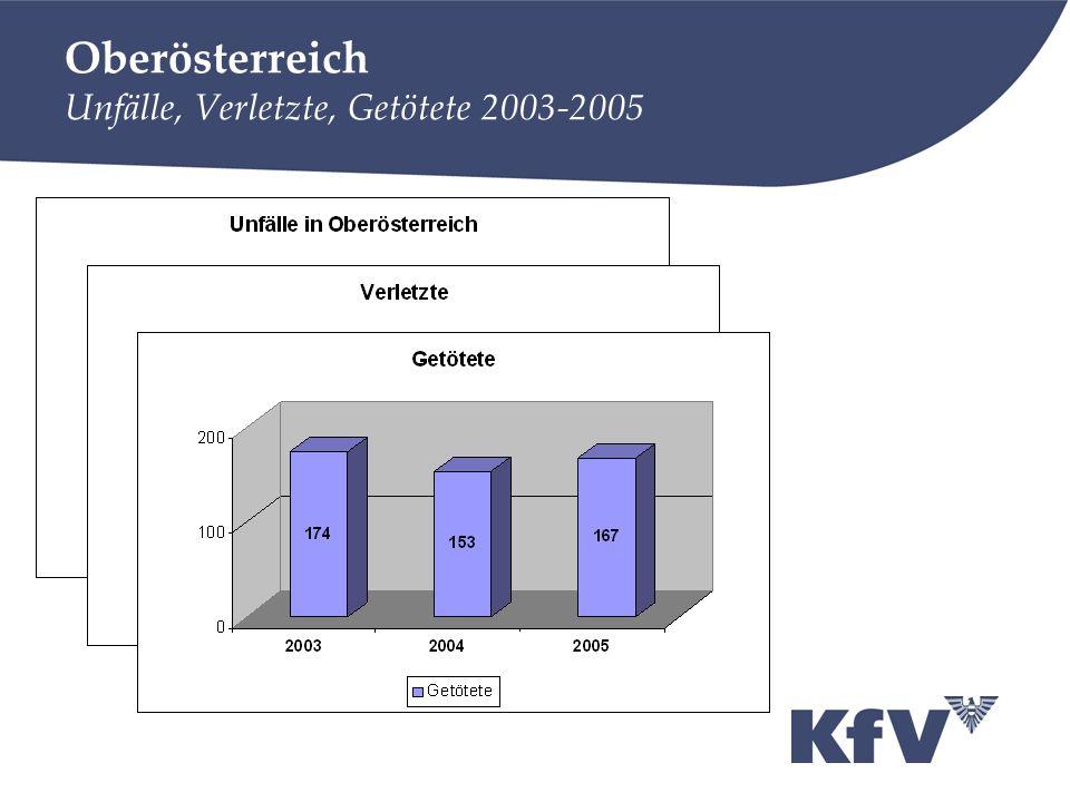 Oberösterreich Unfälle, Verletzte, Getötete 2003-2005