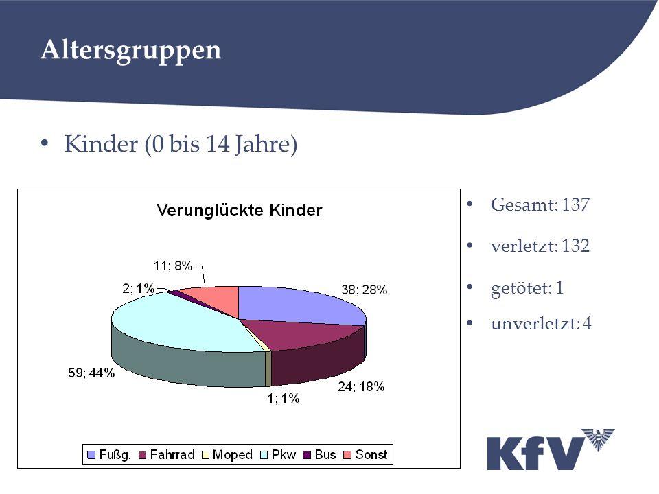 Altersgruppen Kinder (0 bis 14 Jahre) Gesamt: 137 verletzt: 132