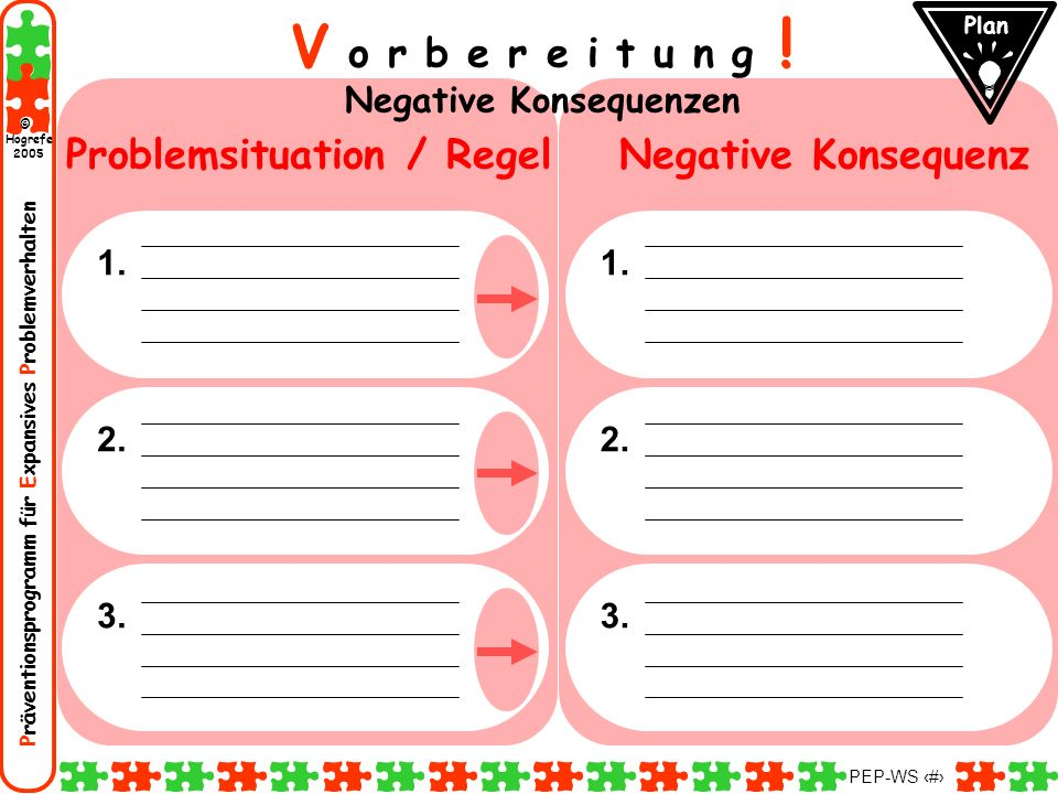 Negative Konsequenzen Problemsituation / Regel