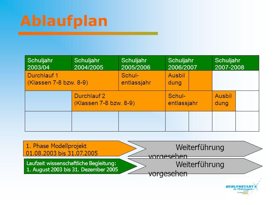 Ablaufplan Ausbildung Schul- entlassjahr Durchlauf 2