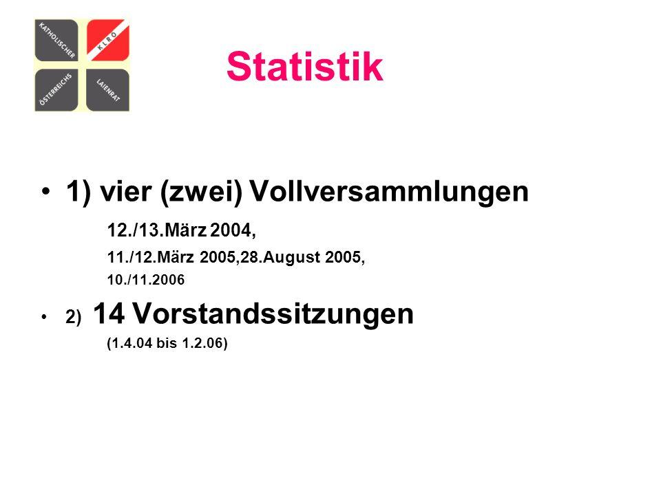 Statistik 1) vier (zwei) Vollversammlungen 12./13.März 2004,