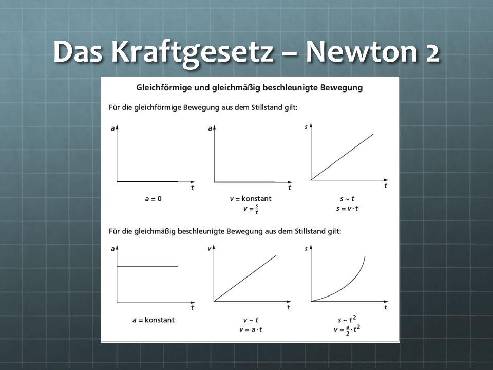 Das Kraftgesetz – Newton 2