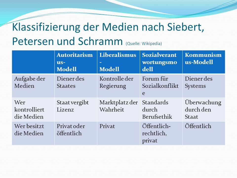 Klassifizierung der Medien nach Siebert, Petersen und Schramm (Quelle: Wikipedia)