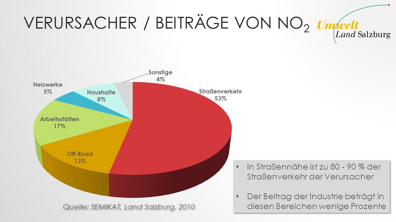 Verursacher / Beiträge von NO2