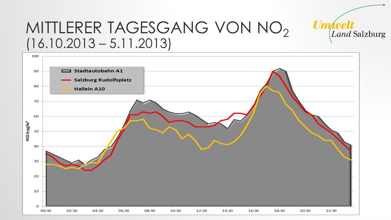 Mittlerer Tagesgang von NO2 (16.10.2013 – 5.11.2013)