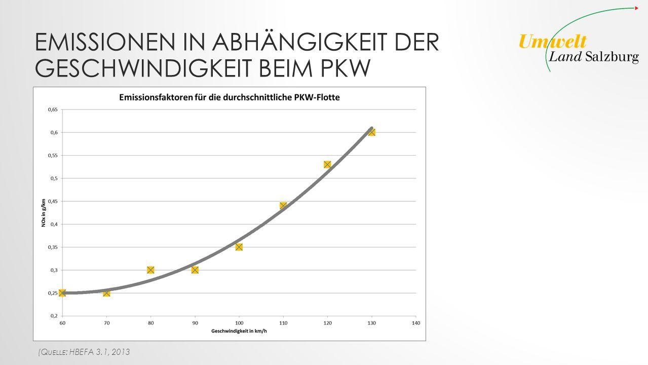 Emissionen in Abhängigkeit der Geschwindigkeit beim PKW