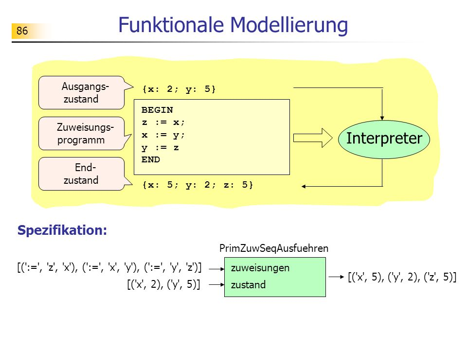 Funktionale Modellierung