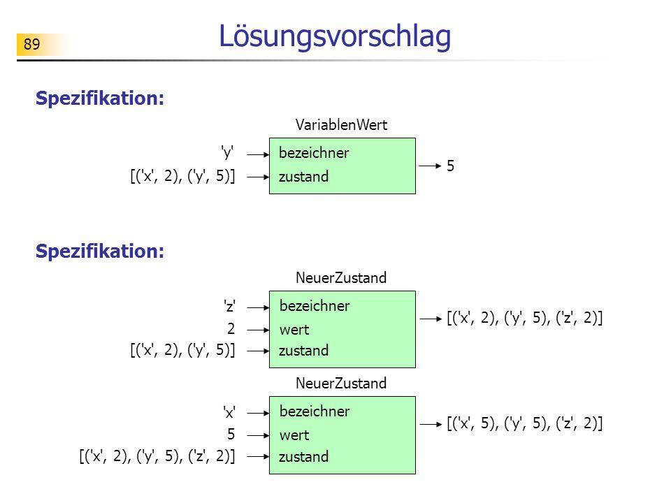 Lösungsvorschlag Spezifikation: Spezifikation: VariablenWert y