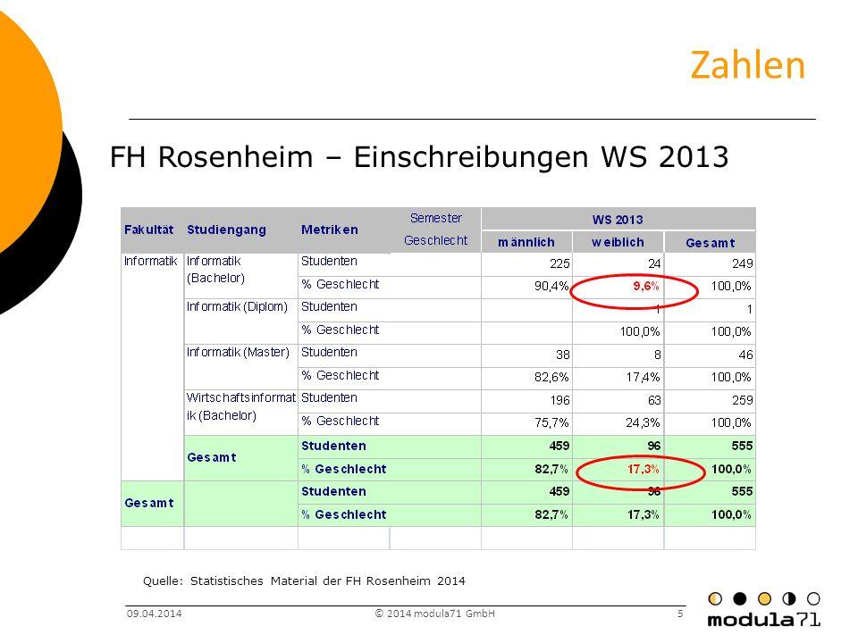 Zahlen FH Rosenheim – Einschreibungen WS 2013
