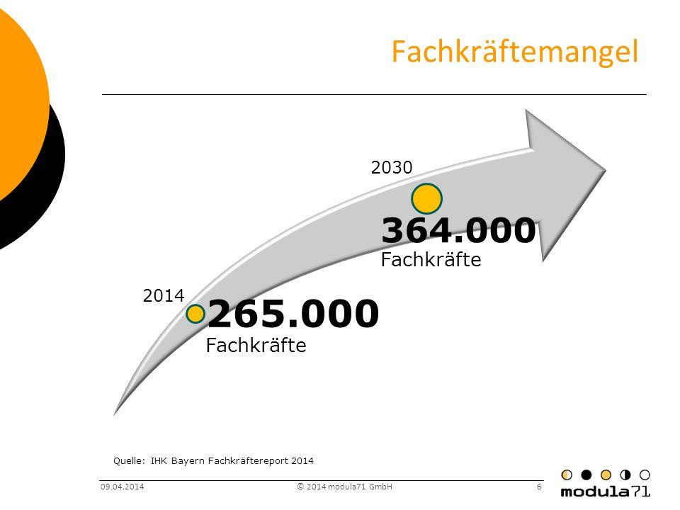265.000 Fachkräfte Fachkräftemangel 364.000 Fachkräfte 2030 2014