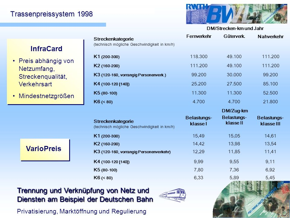 Trassenpreissystem 1998 InfraCard VarioPreis