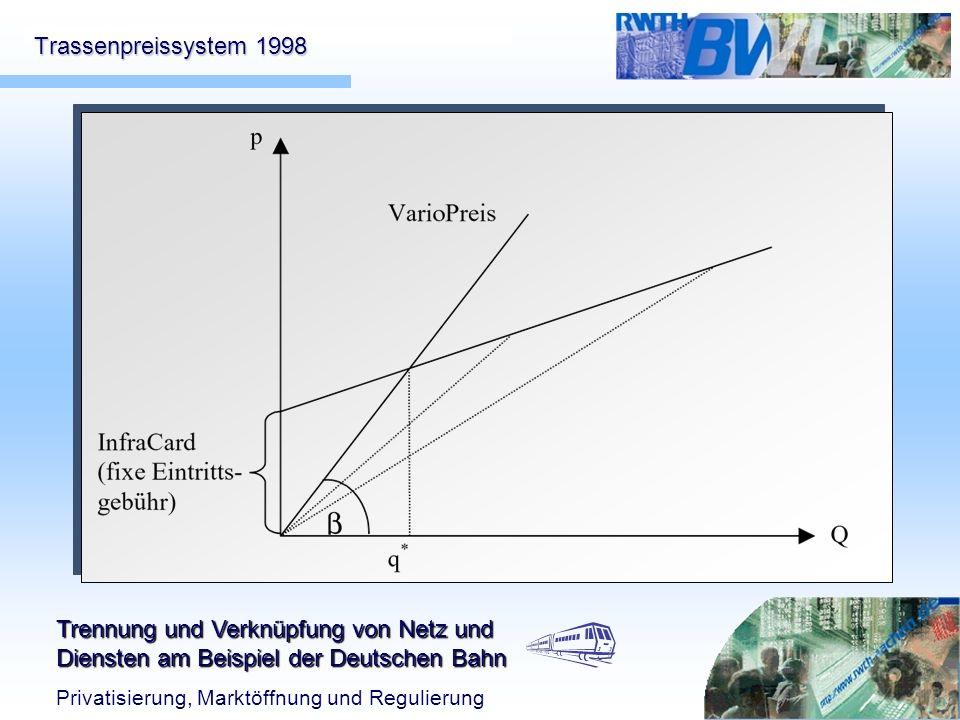 Trassenpreissystem 1998