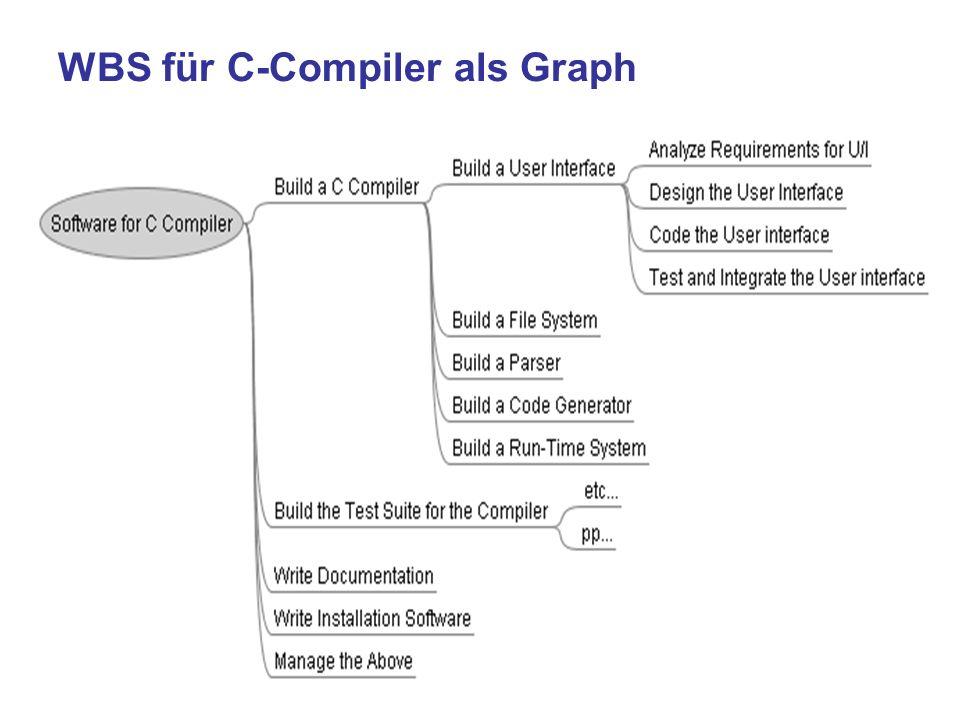 WBS für C-Compiler als Graph