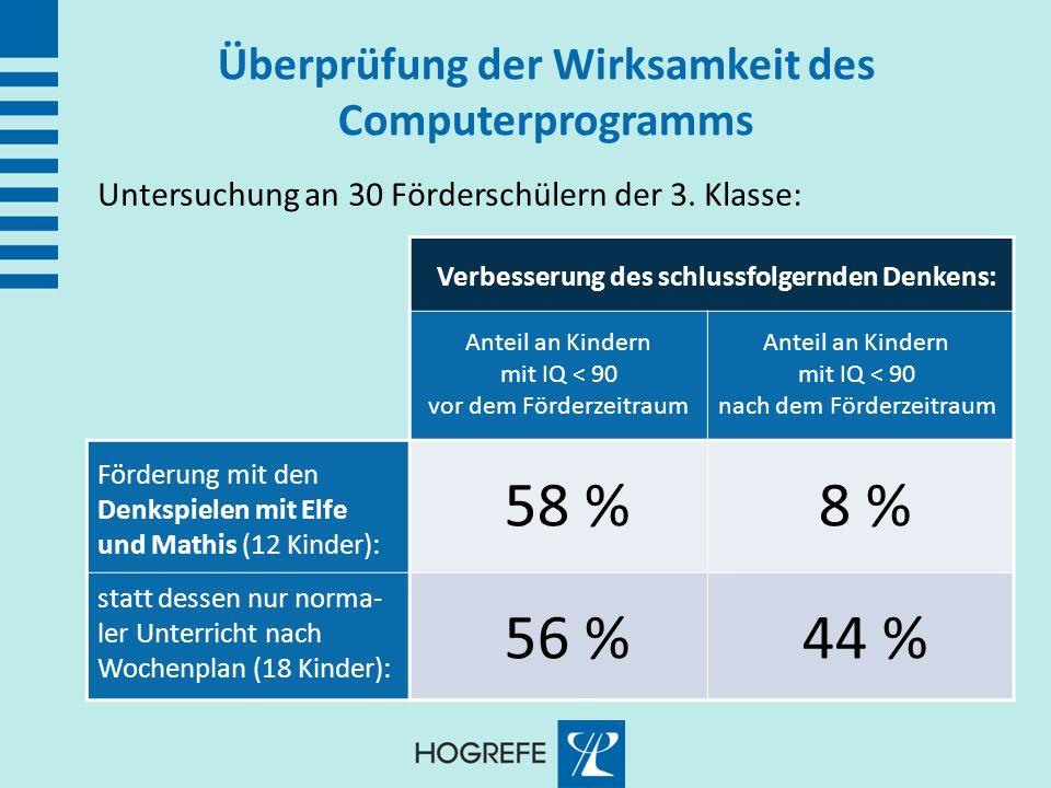 Überprüfung der Wirksamkeit des Computerprogramms