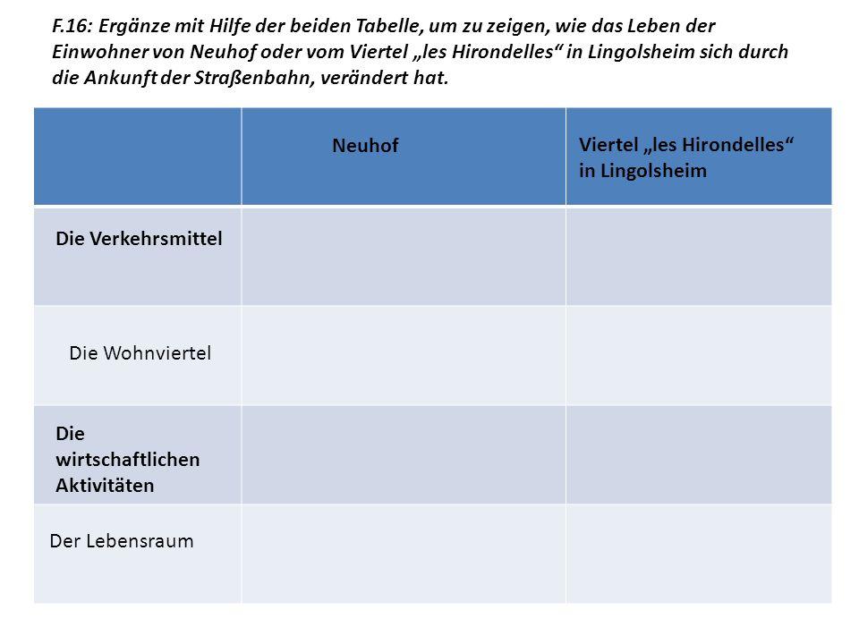 """F.16: Ergänze mit Hilfe der beiden Tabelle, um zu zeigen, wie das Leben der Einwohner von Neuhof oder vom Viertel """"les Hirondelles in Lingolsheim sich durch die Ankunft der Straßenbahn, verändert hat."""