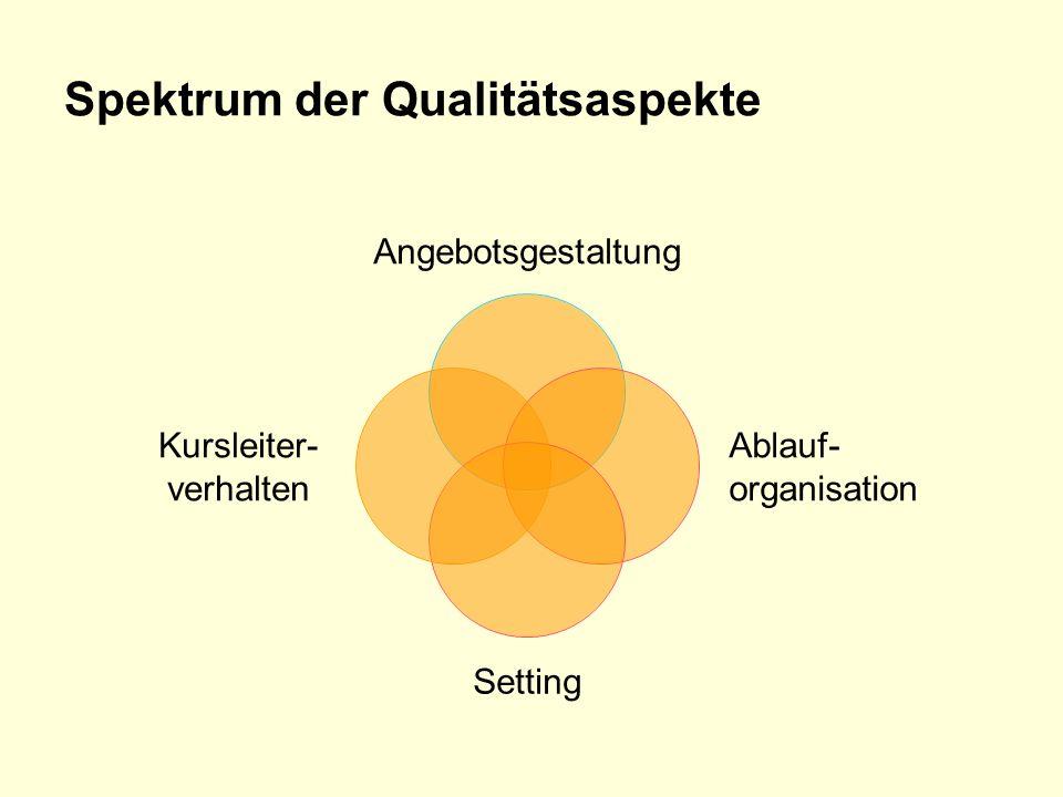 Spektrum der Qualitätsaspekte