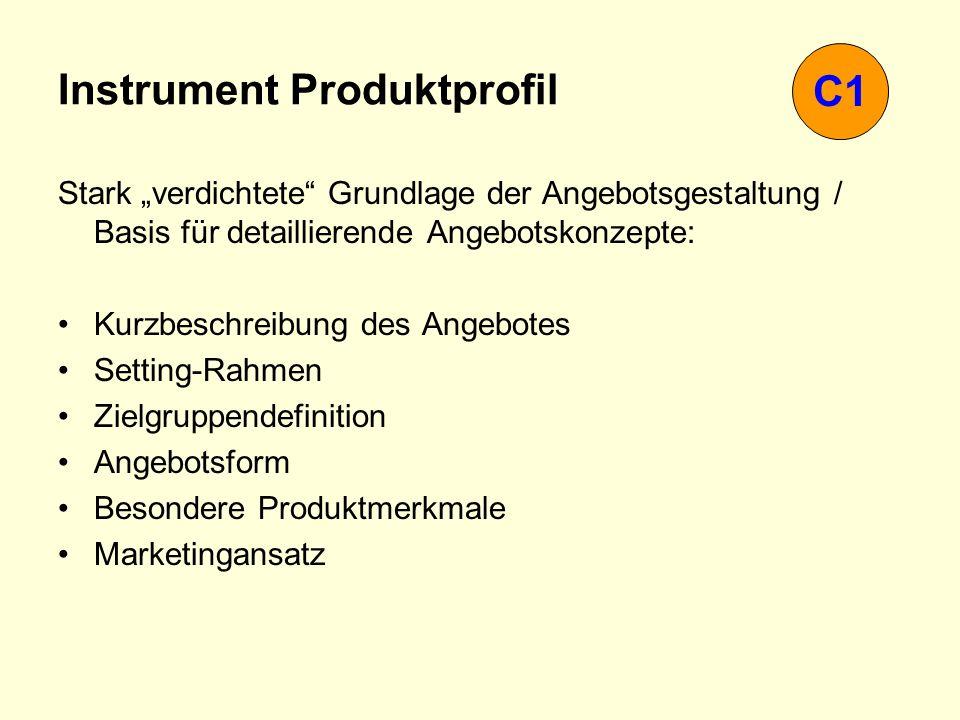 Instrument Produktprofil