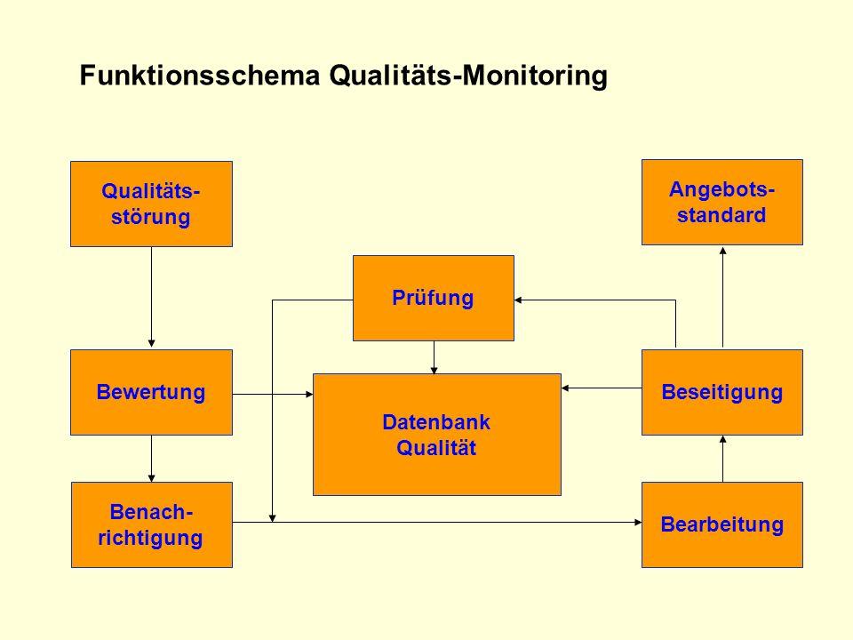 Funktionsschema Qualitäts-Monitoring